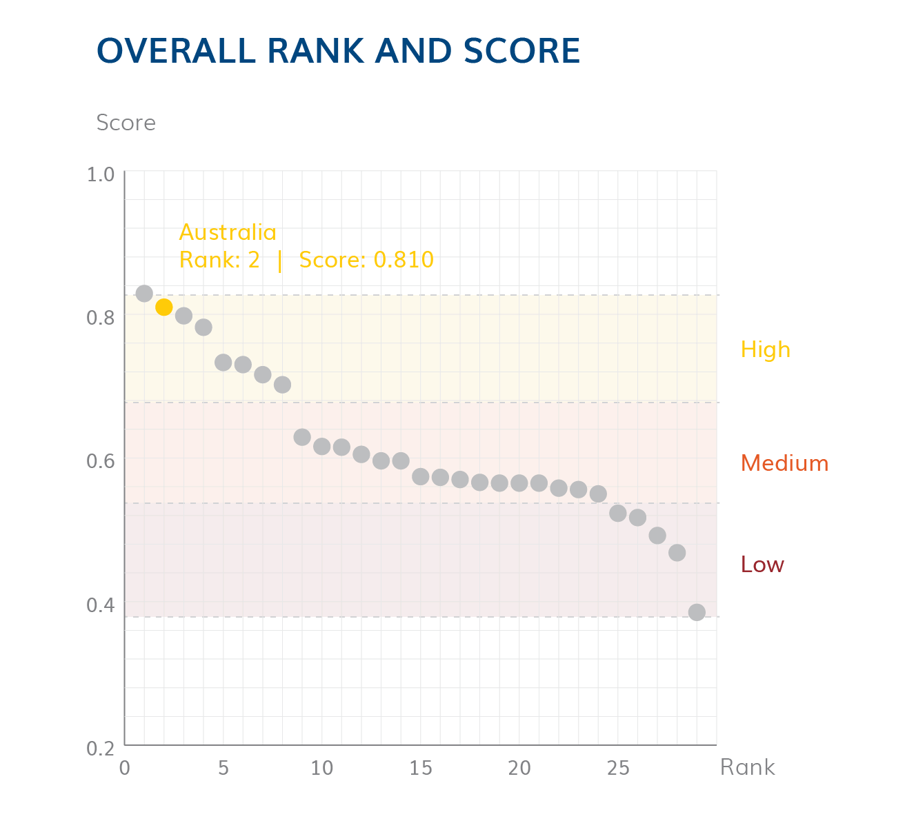 AUS-web_Rank and Score.png