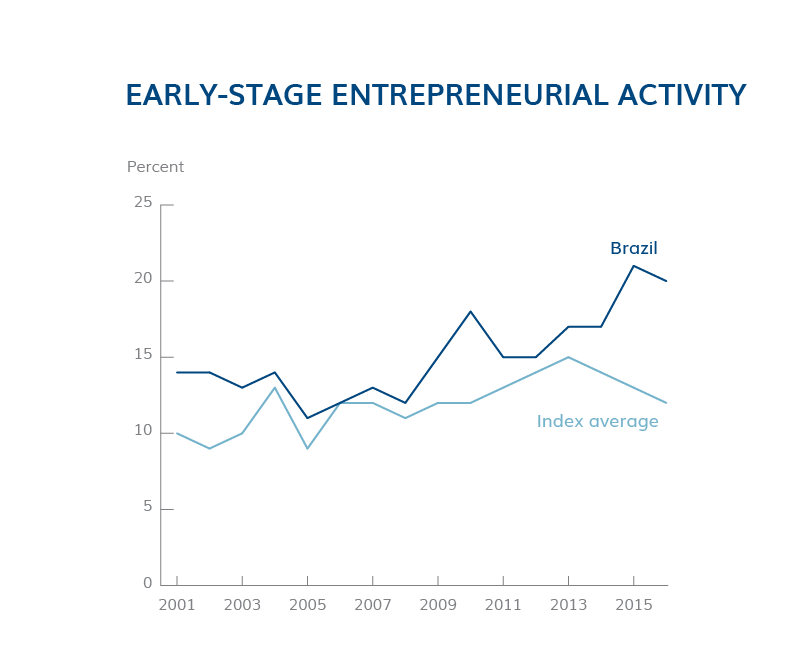 Early-Stage Entrepreneurial Activity