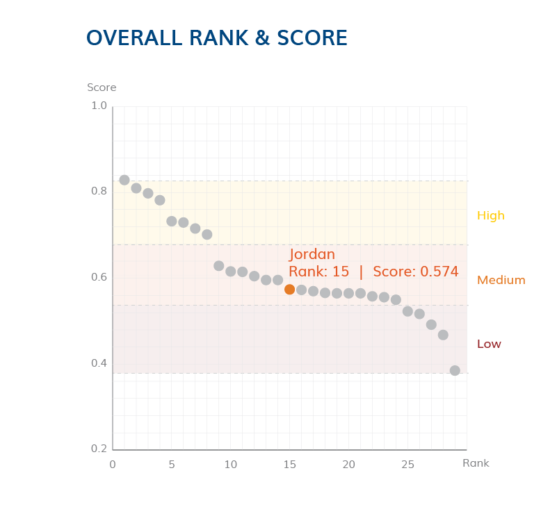 Overall Rank and Score