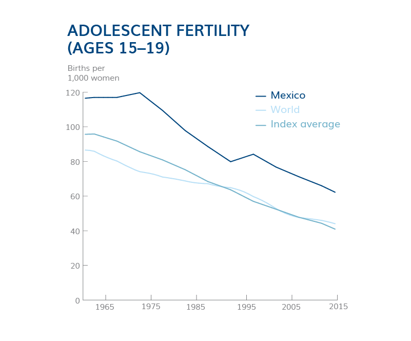 Adolescent Fertility