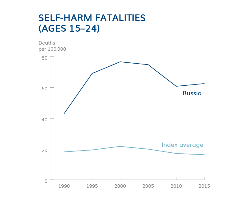 Youth Self-Harm Fatalities