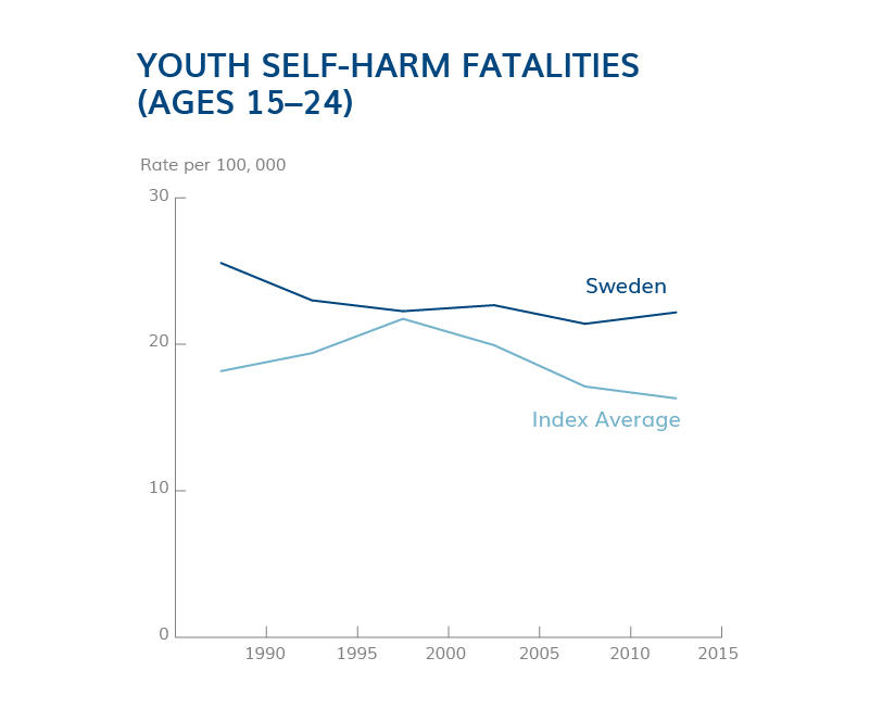 Deaths from Self Harm