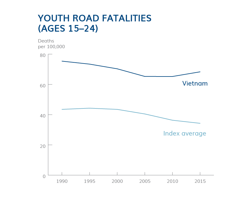 Youth Road Fatalities
