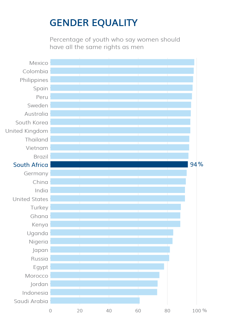 South Africa   The Global Youth Wellbeing Index
